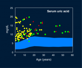 Figure 2. Blood uric acid levels. Healthy people have levels that fall in the gray zone. The yellow circles show serum uric acid levels in individuals with Lesch-Nyhan disease.